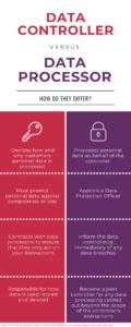 GDPR Data controller vs Processor